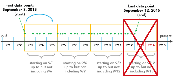 Liniendiagramm—Diagramme | ArcGIS Desktop