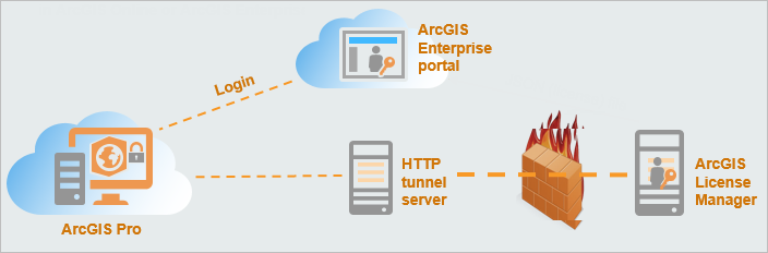 Diagram of ArcGIS Pro licensing in the ArcGIS Enterprise environment