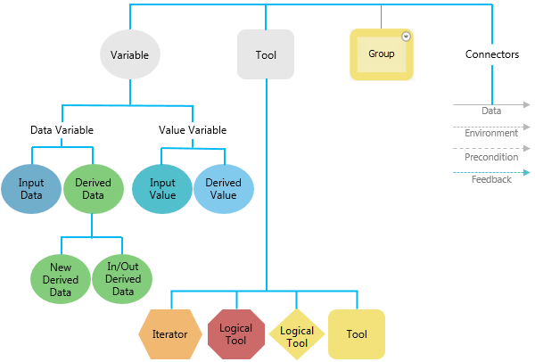 Creating A Web Diagram Is A Tool For