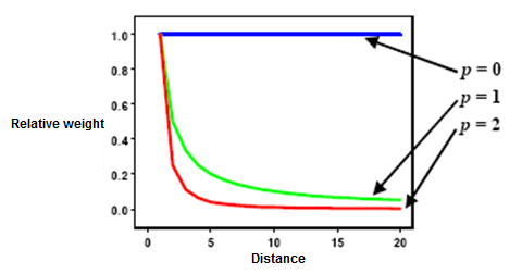 How inverse distance weighted interpolation works—ArcGIS Pro