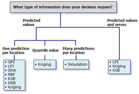 Classification trees of the interpolation methods offered in