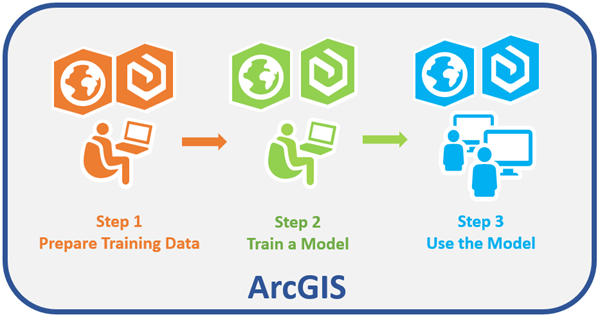 Deep learning in ArcGIS Pro—ArcGIS Pro | ArcGIS Desktop