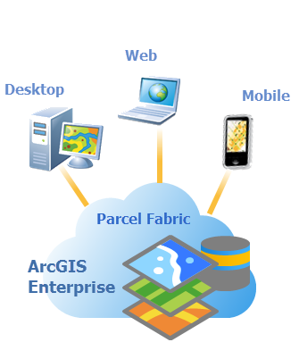 What is the parcel fabric—ArcGIS Pro | ArcGIS Desktop