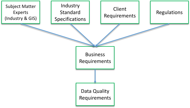 Identify data quality requirements—ArcGIS Pro | ArcGIS Desktop
