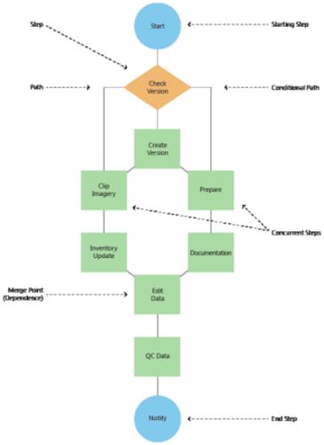 Workflow Manager Conceptsworkflow Manager Arcgis Desktop