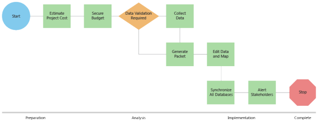 What Is Workflow Managerworkflow Manager Arcgis Desktop