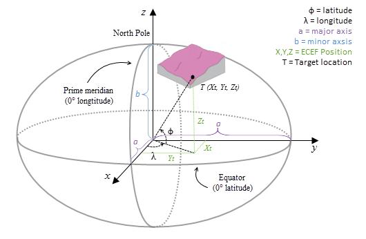 latitude longitude system