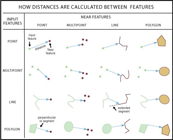 How proximity tools calculate distance—Help | ArcGIS Desktop