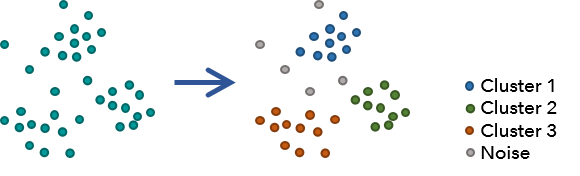 find point clusters geoanalytics tools arcgis desktop