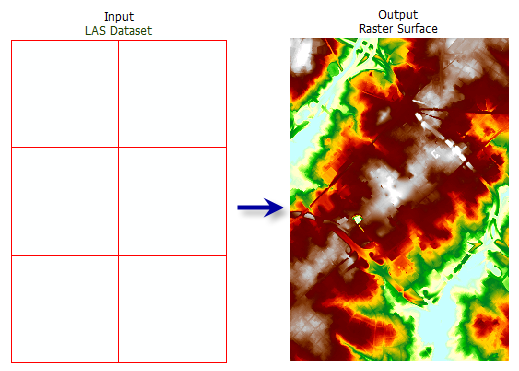 LAS Dataset To Raster—Conversion toolbox | ArcGIS Desktop