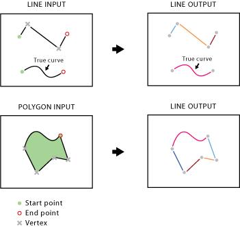 Split Line At Vertices—Data Management toolbox | ArcGIS Desktop