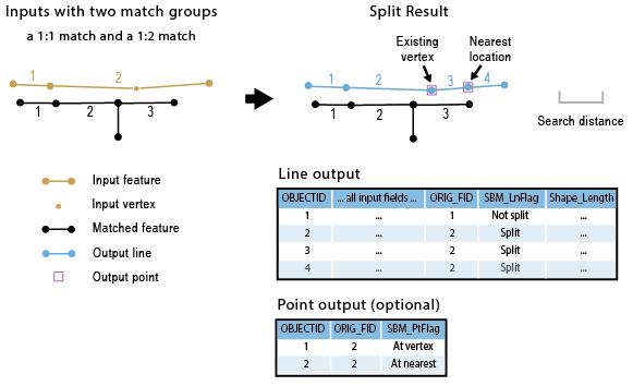 Split Line By Match—Help | ArcGIS Desktop