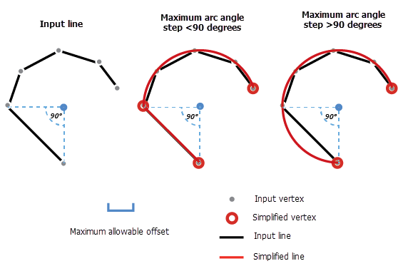 Simplify By Straight Lines And Circular Arcs—Help   ArcGIS