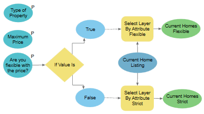 The If Value Is tool in ModelBuilder