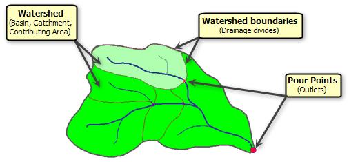 understanding drainage systems help arcgis desktop  drainage basin divide water flow diagram #11
