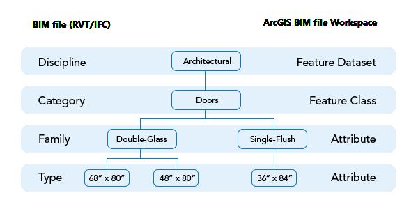 Diagrama que compara una organización de archivos Revit y el espacio de trabajo de archivo BIM