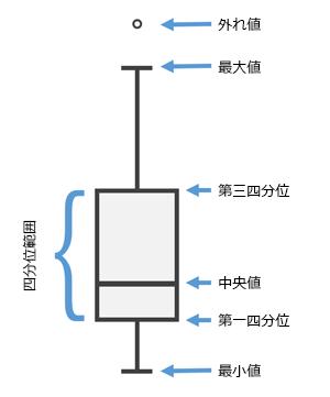 箱 ひげ 図 箱ひげ図の概念から作り方まで、わかりやすく解説!|Udemy